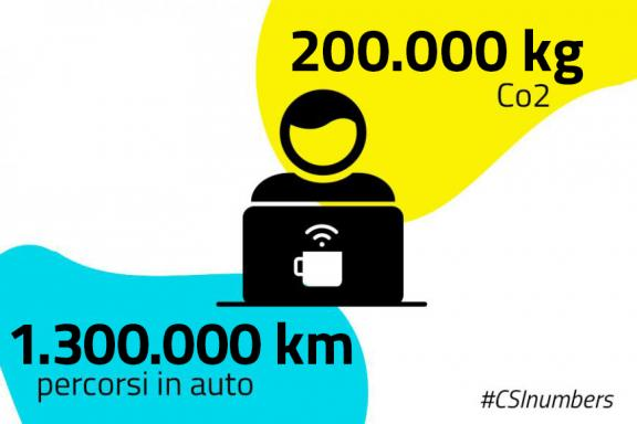 CO2 e Percorsi in auto